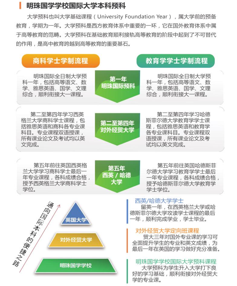国外学历项目招生简章